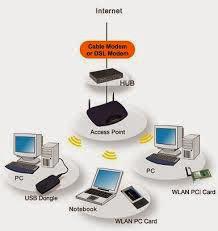 macam jaringan komputer