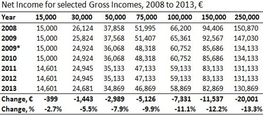 Net Incomes