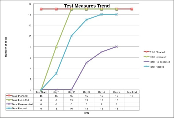 OBD011 Test Measure Trend Chart