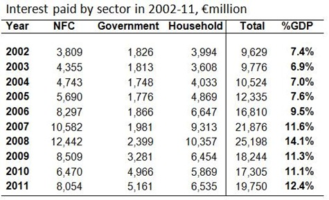 Interest paid by sector 2002-11