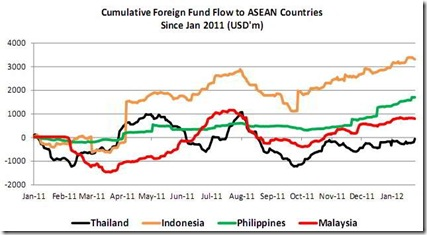 foreign fund flow asean