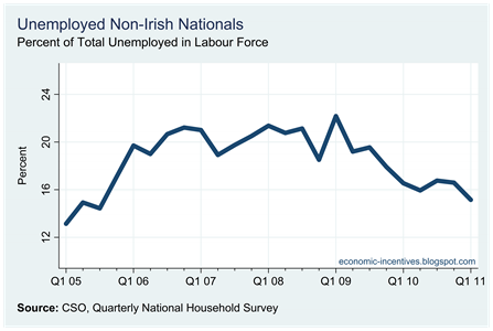 Non-Nationals Unemployed Percent