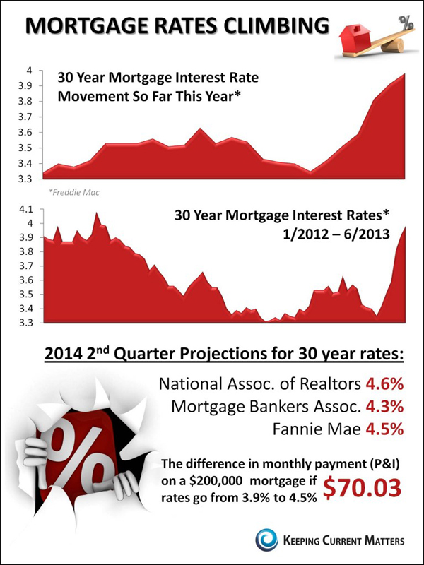 mortgage rates are climbing on victorias corner
