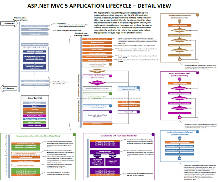ASP.NET MVC 5 application lifecycle - details