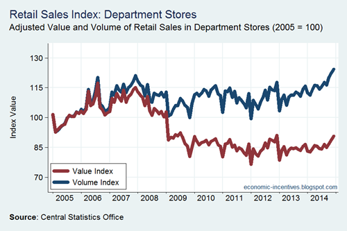 Department Stores Adjusted