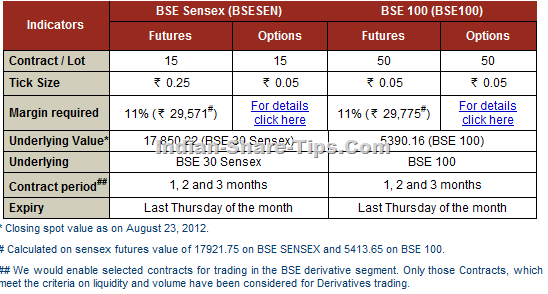 sensex derivatives trading at icicidirect