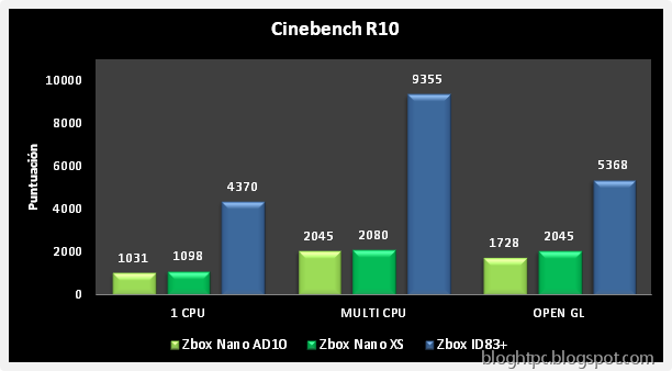 Zotac Zbox ID83 Plus Cinebench R10