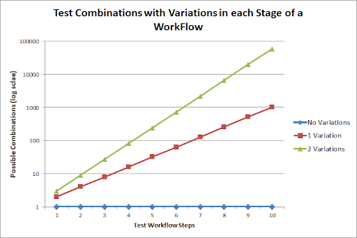 Test Combinations with increasing workflow steps