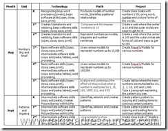 Integrate Math and Technology with these projects.  Free download.  Grades K-5 Included.