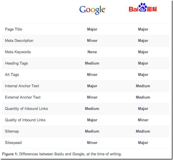 Tech佬日記: BAIDU SEO Tips and Trick