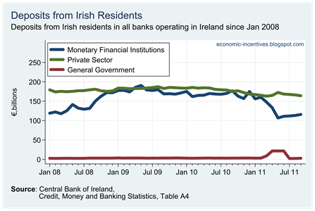 Irish Resident Deposits in All Banks