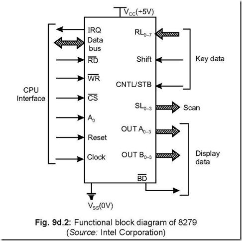 block diagram of keyboard 8279: programmable keyboard/display interface ~ 8051 ...