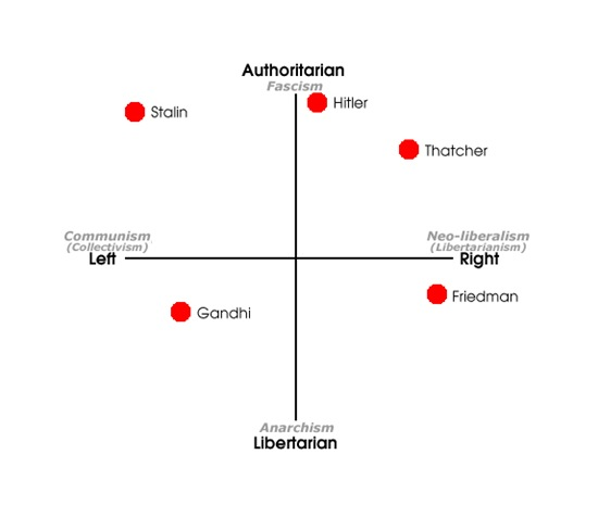 Political Compass Compatriots