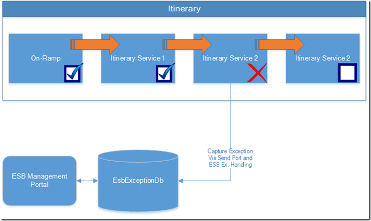 ESB Itineraries: Resume at point of failure using ESB Management Portal