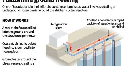 radiation news    ice wall stop radioactive water leaks  fukushima