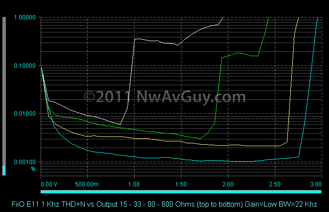 FiiO E11 1 Khz THD N vs Output 15 - 33 - 80 - 600 Ohms (top to bottom) Gain=Low BW=22 Khz