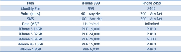 smart postpaid iphone 5 plan