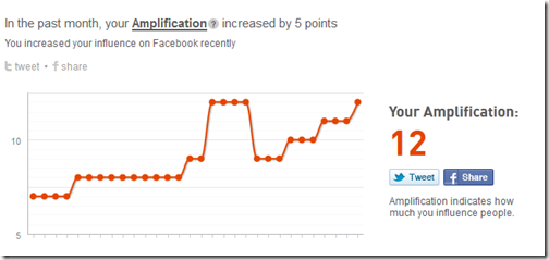 Klout Amplification Score