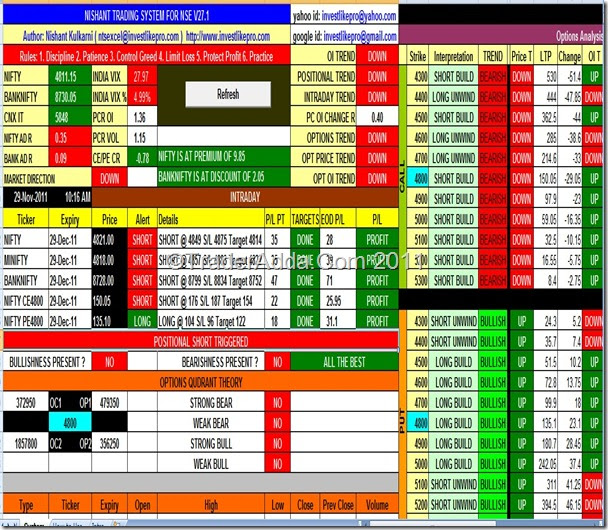Trading system for nifty