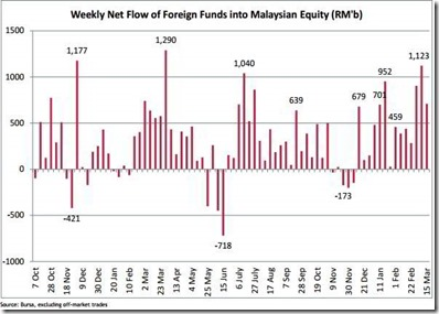 weekly foreign fund