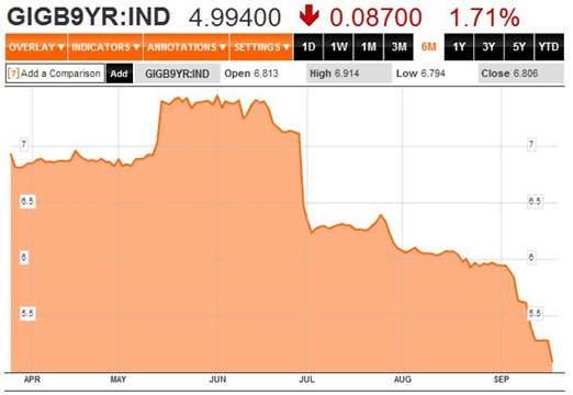 Bond Yields 6M 20-09-12