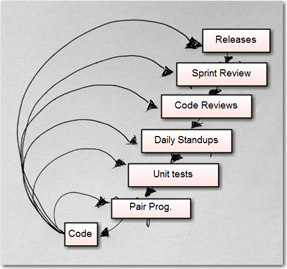 Feedback loops in agile software development