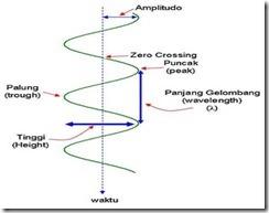 Komponen sebuah gelombang