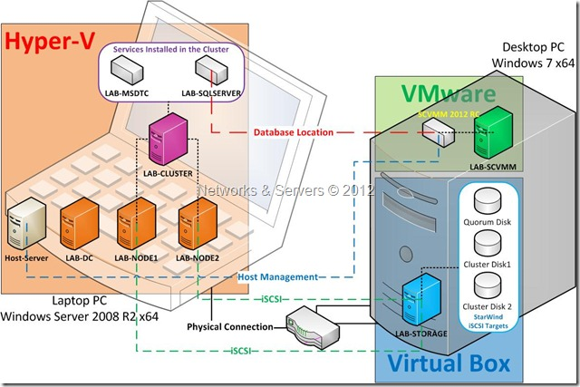 Virtualization Lab 2
