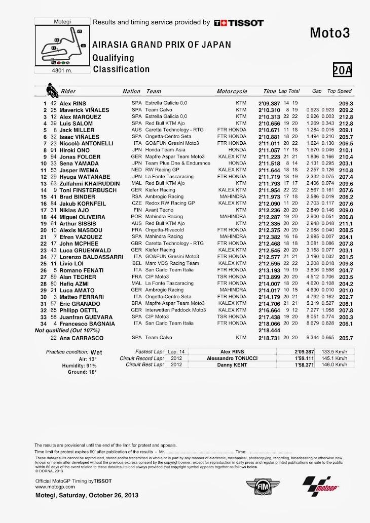 moto3-qp-motegi-classification.jpg