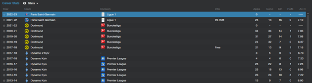 Maxyim Koval - Career history stats