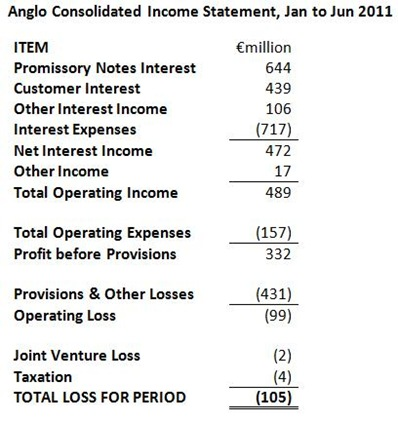 Anglo Income Statement