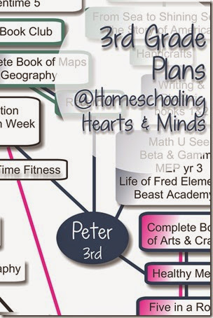 3rd Grade Learning Plans at Homeschooling Hearts & Minds