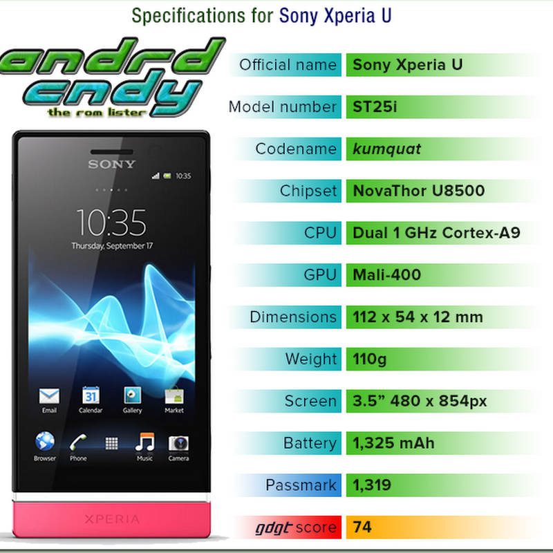Sony Xperia U (kumquat) ROM List