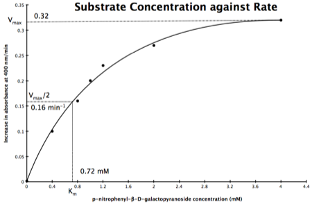 Substrate concentration against rate
