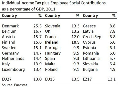 Income Tax plus Social Contributions