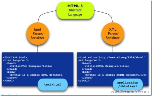 Cotetan: Perbedaan HTML 5 dengan HTML 4