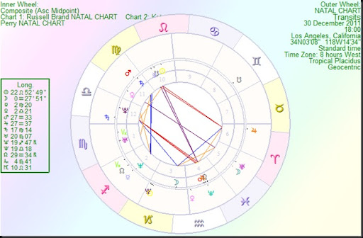 Vedic and Western views are similar on scorpio zodiac.