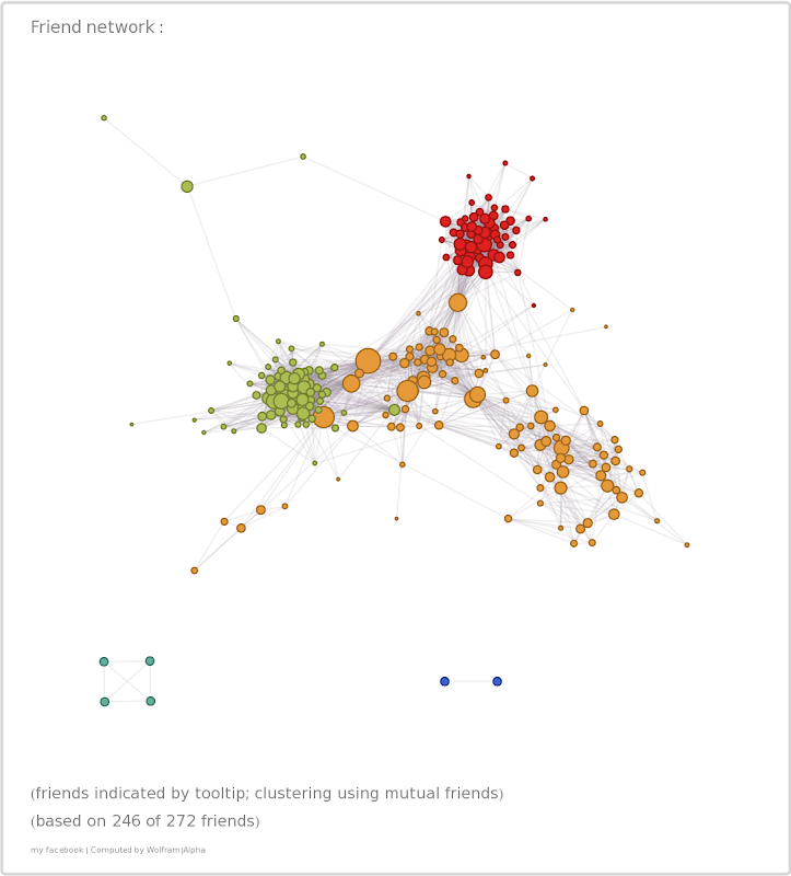 WolframAlpha Facebook friend network graph