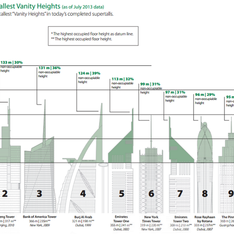 The Dark Secret of The World's Tallest Skyscrapers