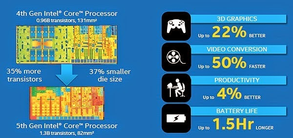 Evolucion-intel-core