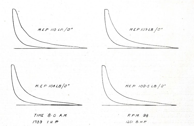 Fig 6. Typical indicator cards taken on official sea trials, 16th august 1921. De la revista THE SHIPBUILDER. Año 1921.jpg