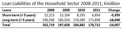 Household Loan Liabilities