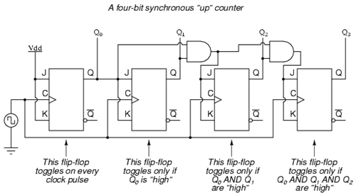 4_bit_Synchronous_up_counter