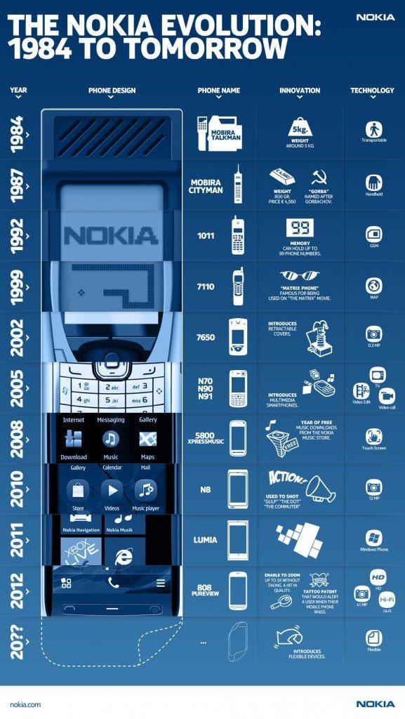 teléfonos Nokia hasta el año 2012