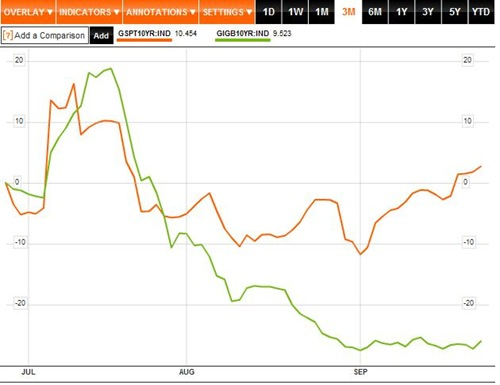 Ireland Portugal Bond Yield 3M to 25-09-11