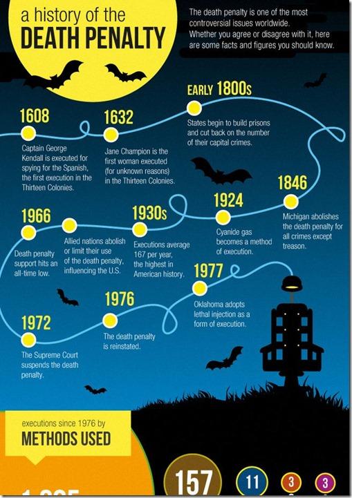 Facts death penalty worldwide
