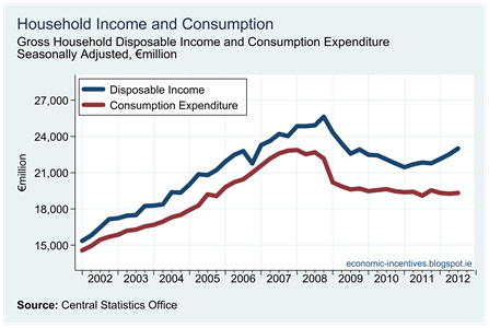 Household Consumption and Investment