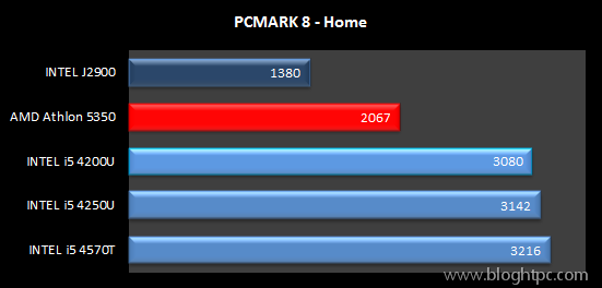 Test Sintetico PCMARK 8 Home AMD ATHLON 5350