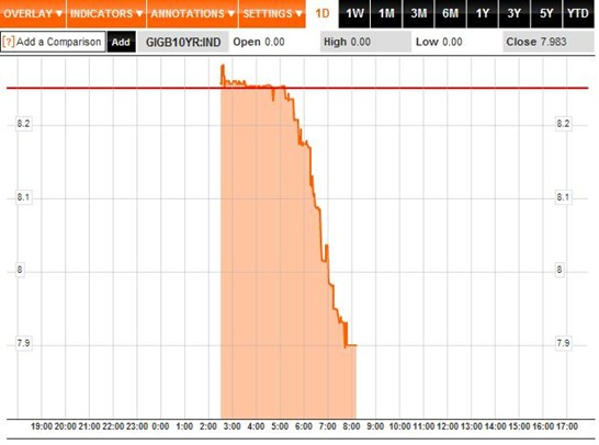 Bond Yields 1D 28-09-2011