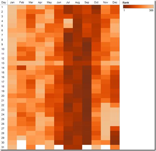 Tableau Tip: Create a beautiful heat map in under 30 seconds